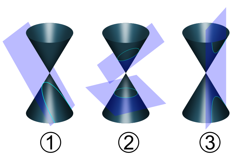 Conic section diagram